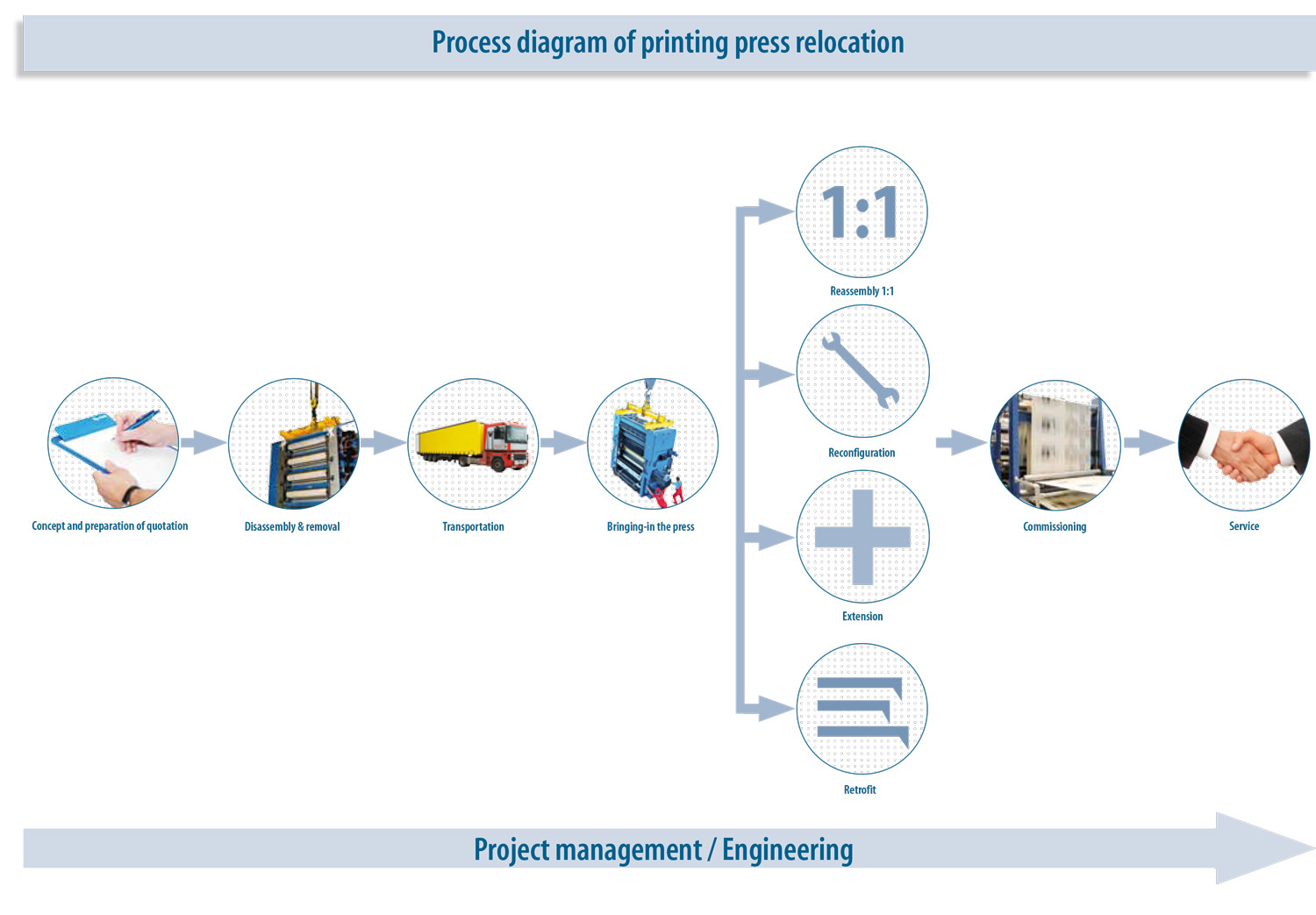 Admirable Press Relocations As A Turnkey Service Koenig Bauer Were On It Wiring Digital Resources Attrlexorcompassionincorg