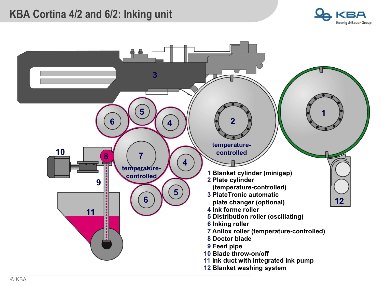 print rollers diagram kba and apex start cooperation for the reconditioning of ... #6